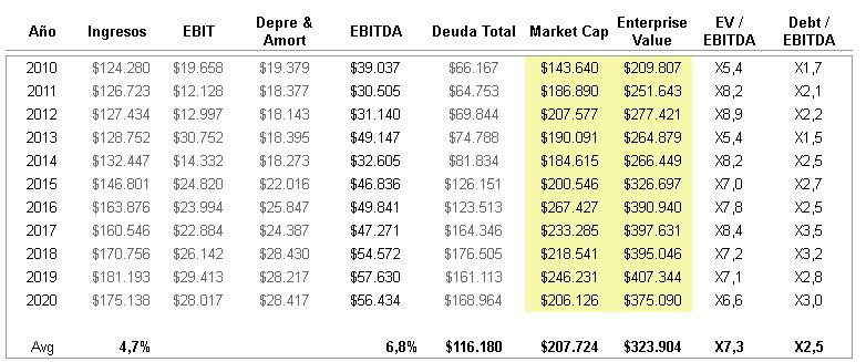 Análisis horizontal de AT&T. Ingresos y deudas