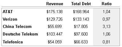 Comparativa de deuda diversas empresas