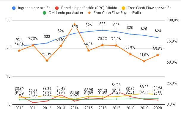 Gráfica sobre dividendo AT&T