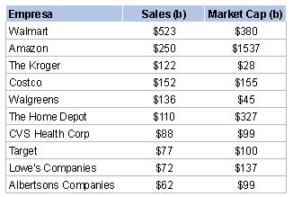 Retailers con más ingresos