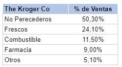% Ventas Kroger