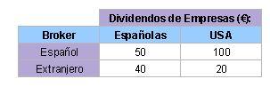 Total dividendos en la declaración de la Renta