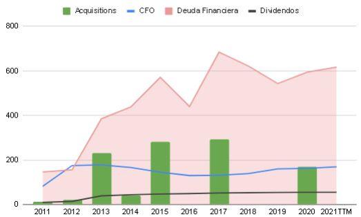 CFO gráfico + Deuda