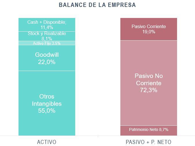 Balance de Cuentas 2020 AbbVie