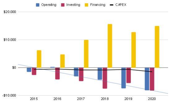 Flujos de caja 2015-2020