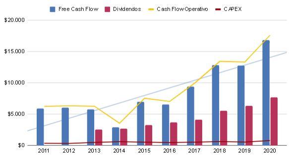Cash Flow AbbVie