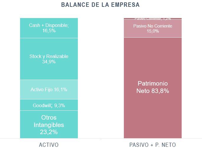 Balance de cuentas FAE