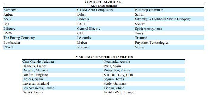 Clientes y fábricas
