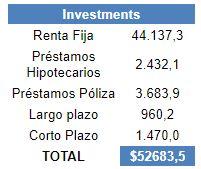 Activos Inversiones UNUM