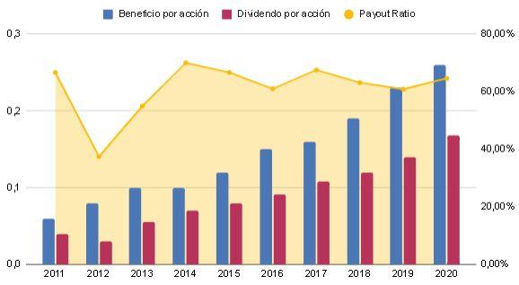 Dividendo 2011-2020